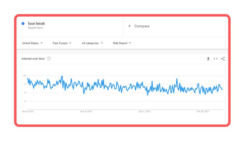 FootFetish Trend on Google