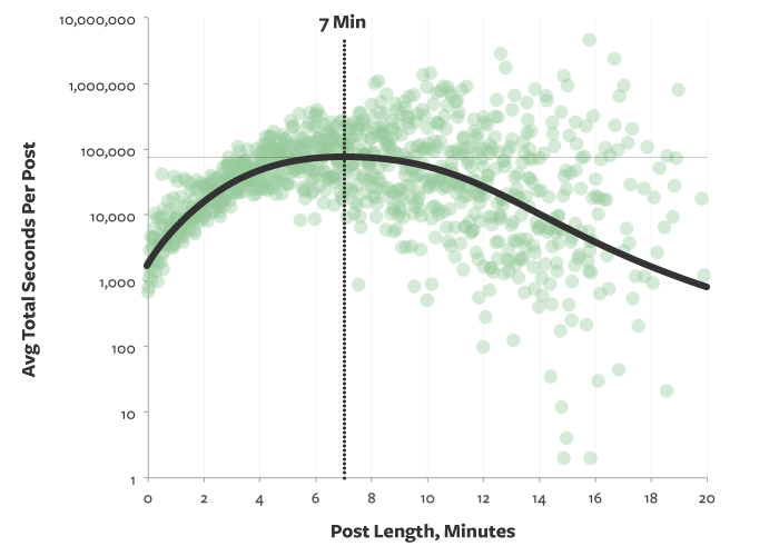 Optimal Blog Post Length is 7 Mintues